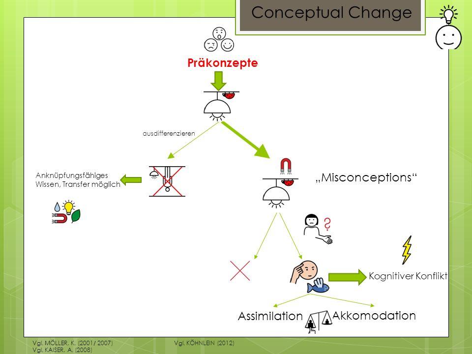 Conceptual Change Präkonzepte Assimilation Akkomodation Kognitiver Konflikt Misconceptions Anknüpfungsfähiges Wissen, Transfer möglich ausdifferenzier