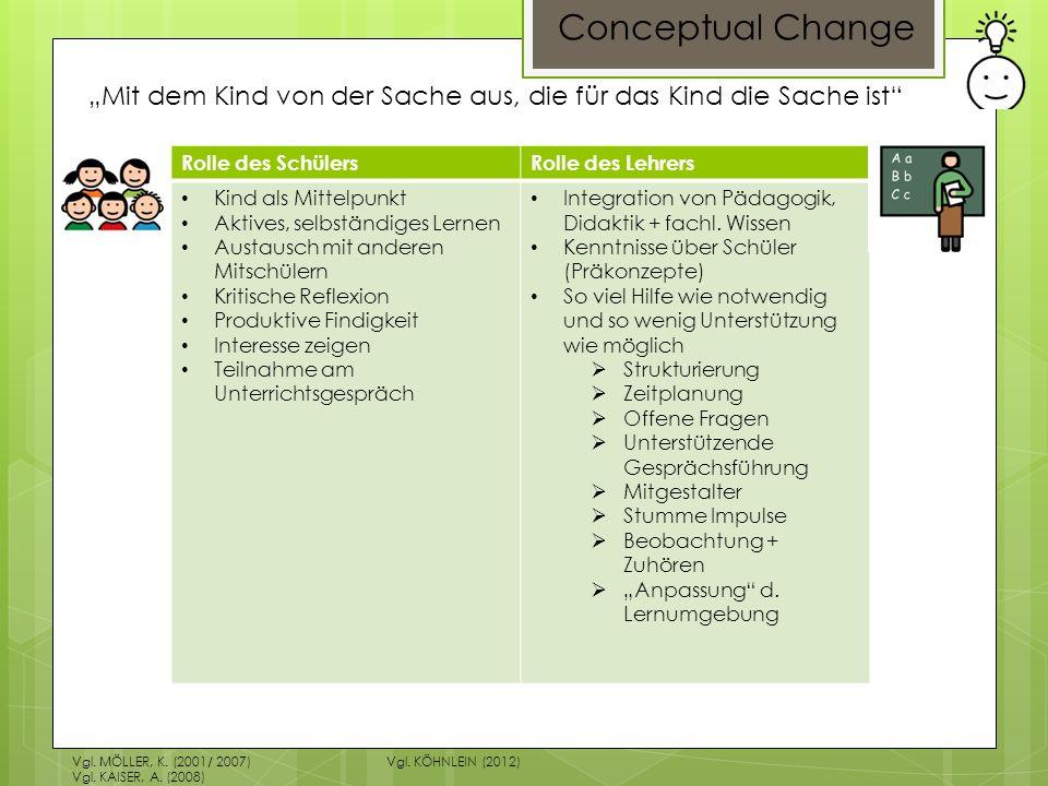 Conceptual Change Vgl. MÖLLER, K. (2001/ 2007)Vgl. KÖHNLEIN (2012) Vgl. KAISER, A. (2008) Mit dem Kind von der Sache aus, die für das Kind die Sache i