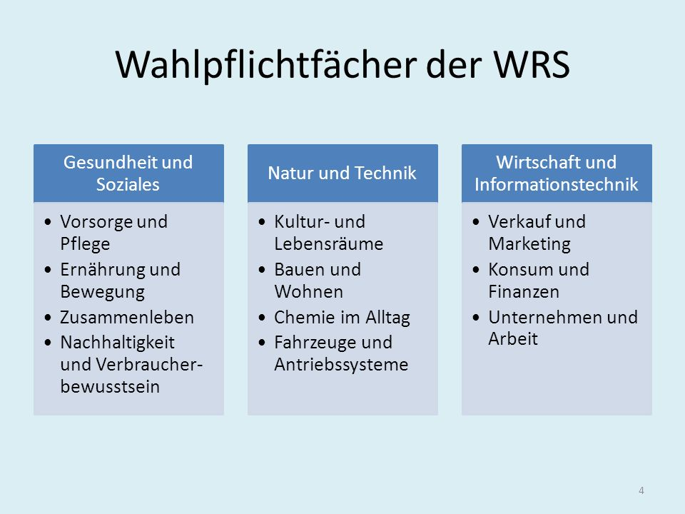 Wahlpflichtfächer der WRS Gesundheit und Soziales Vorsorge und Pflege Ernährung und Bewegung Zusammenleben Nachhaltigkeit und Verbraucher- bewusstsein