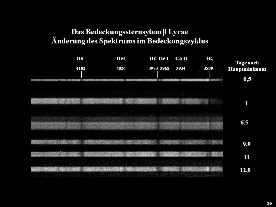 17 11 12,8 9,9 0,5 1 6,5 Hδ HeI Hε He I Ca II Hζ 4102 4026 3970 3968 3934 3889 Das Bedeckungssternsytem β Lyrae Änderung des Spektrums im Bedeckungszy