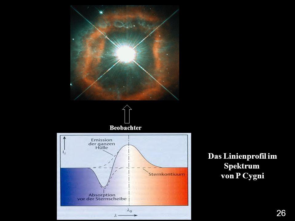Sternwind um P Cygni Beobachter Das Linienprofil im Spektrum von P Cygni 26
