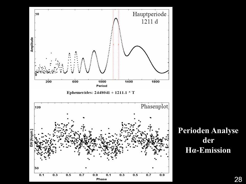 Perioden Analyse der Hα-Emission Hauptperiode 1211 d Phasenplot 28