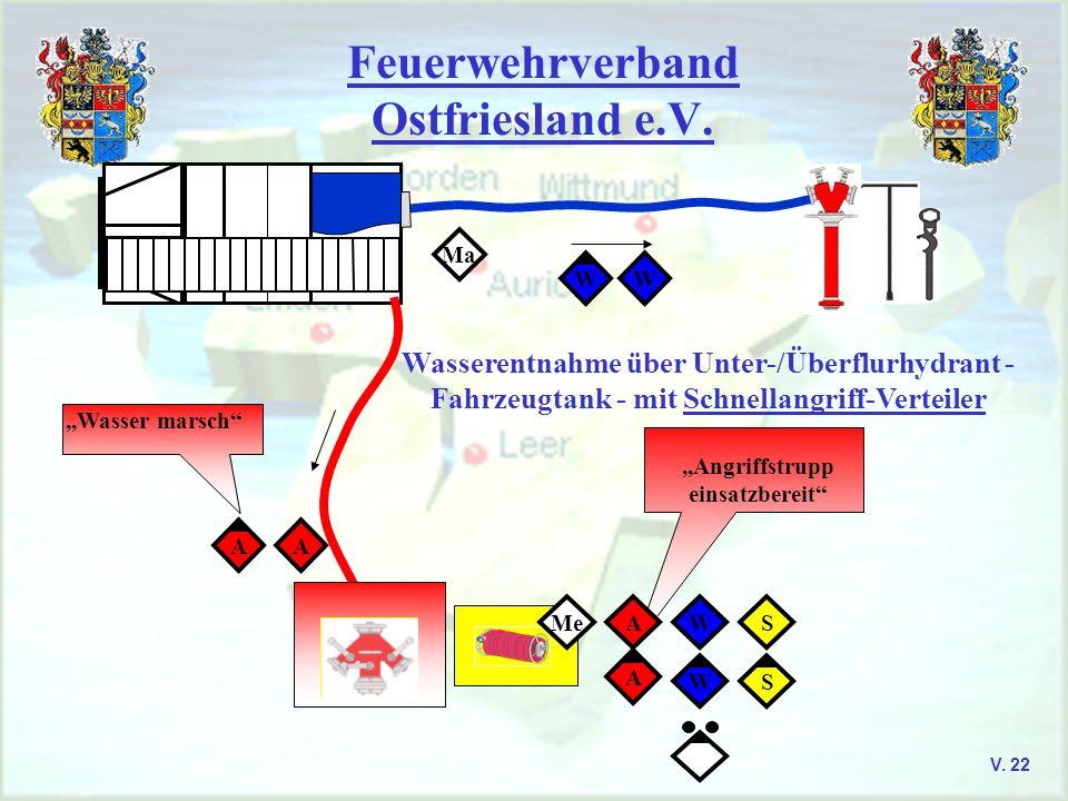 Feuerwehrverband Ostfriesland e.V. V. 22 Wasserentnahme über Unter-/Überflurhydrant - Fahrzeugtank - mit Schnellangriff-Verteiler Ma WW S S MeW W,,Ang