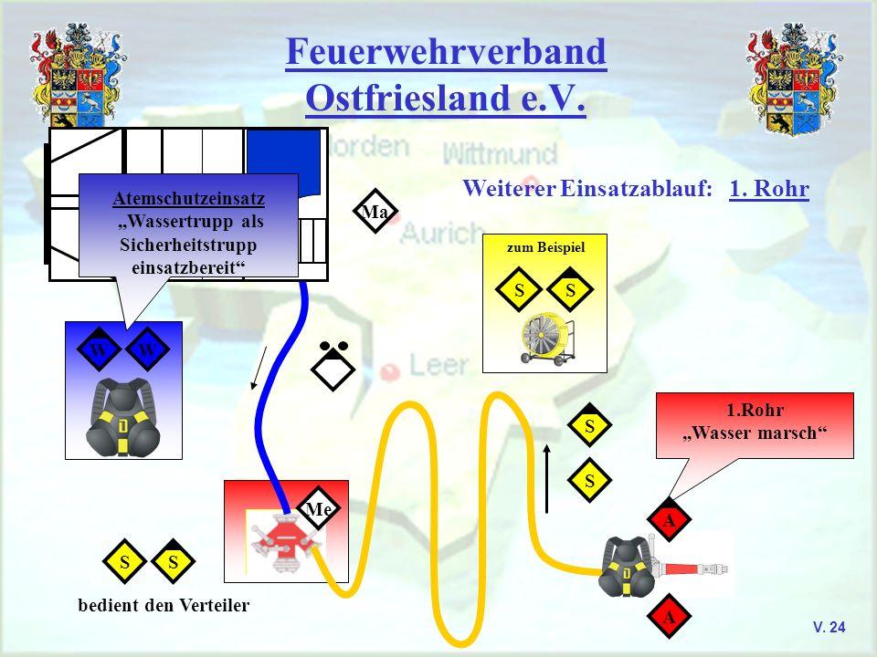 Feuerwehrverband Ostfriesland e.V. V. 24 Ma SS zum Beispiel SS bedient den Verteiler S S 1.Rohr,,Wasser marsch A A Me WW Atemschutzeinsatz,,Wassertrup