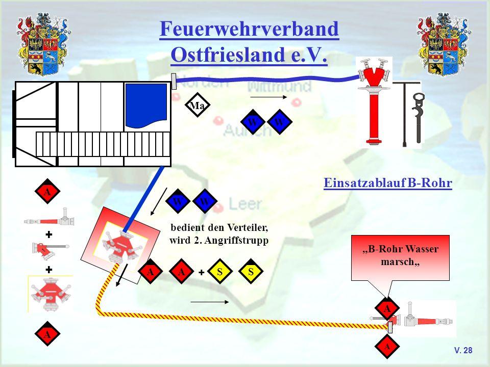 Feuerwehrverband Ostfriesland e.V. V. 28 Einsatzablauf B-Rohr + + A A Ma AASS + A A B-Rohr Wasser marsch,, WW bedient den Verteiler, wird 2. Angriffst