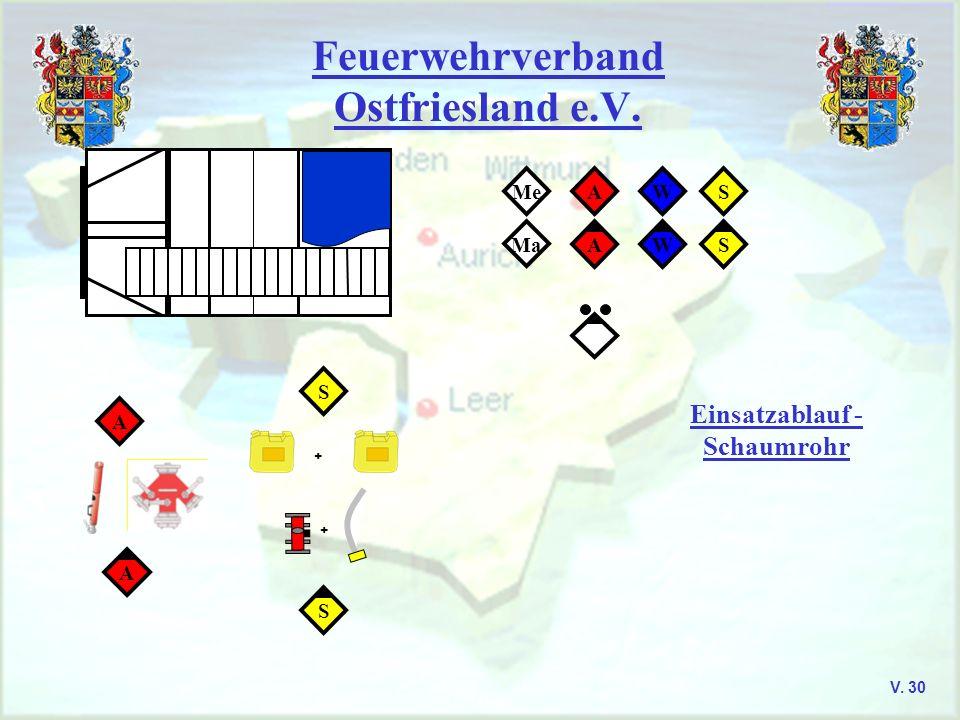 Feuerwehrverband Ostfriesland e.V. V. 30 SWAMe SWA Ma A A + + S S Einsatzablauf - Schaumrohr