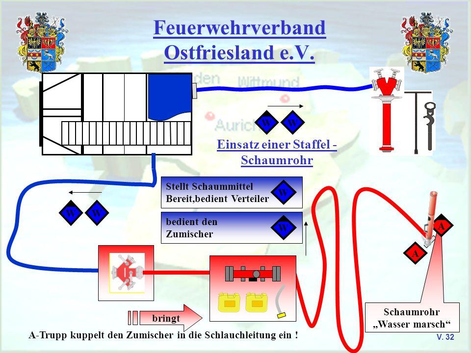 Feuerwehrverband Ostfriesland e.V. V. 32 Einsatz einer Staffel - Schaumrohr WW WW bedient den Zumischer Stellt Schaummittel Bereit,bedient Verteiler W