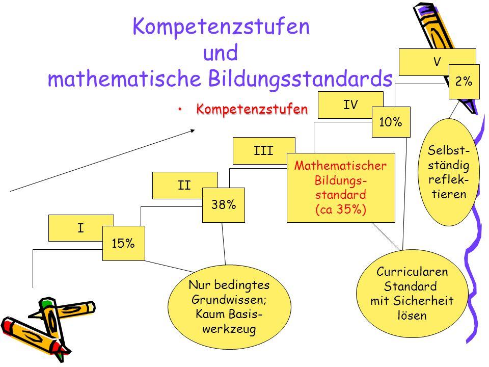 Kompetenzstufen und mathematische Bildungsstandards KompetenzstufenKompetenzstufen I II III IV V Mathematischer Bildungs- standard (ca 35%) 15% 38% 10