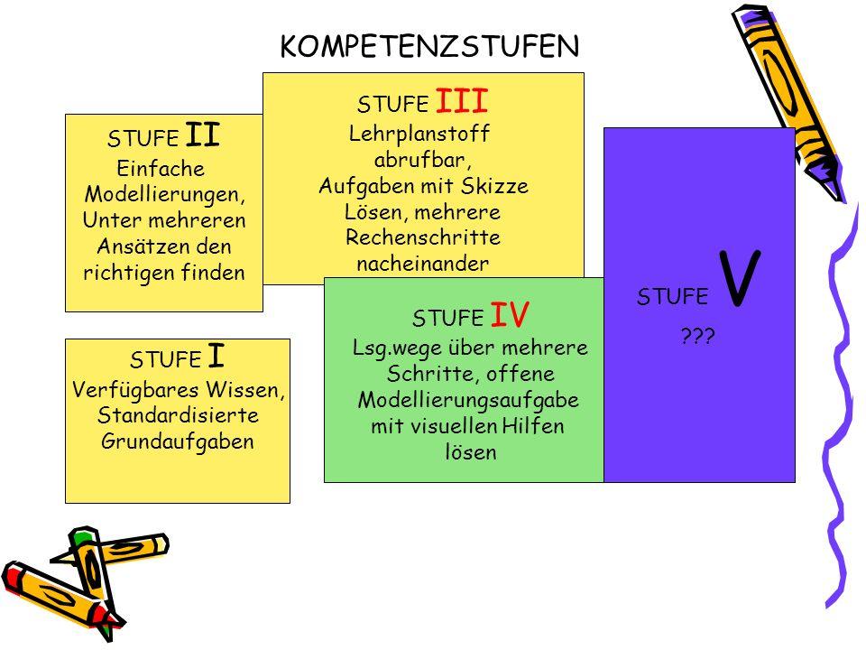 KOMPETENZSTUFEN STUFE I Verfügbares Wissen, Standardisierte Grundaufgaben STUFE II Einfache Modellierungen, Unter mehreren Ansätzen den richtigen find