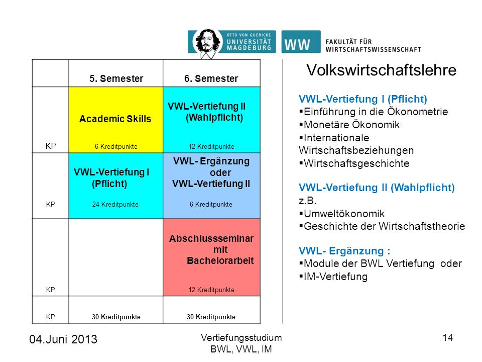 04.Juni 2013 Vertiefungsstudium BWL, VWL, IM 14 5. Semester6. Semester Academic Skills VWL-Vertiefung II (Wahlpflicht) KP 6 Kreditpunkte12 Kreditpunkt
