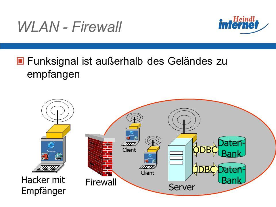 WLAN – Offene Funknetze Einsparen aller Datenkabel Verschlüsselung optional Leicht angreifbare Verschlüsselung Reichweite von der Technik des Lauschen