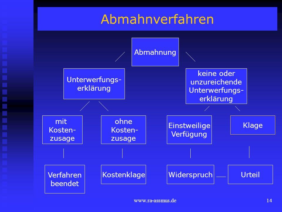 www.ra-assmus.de14 Abmahnverfahren Abmahnung Unterwerfungs- erklärung mit Kosten- zusage ohne Kosten- zusage Klage Kostenklage keine oder unzureichend
