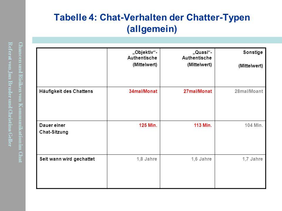 Chancen und Risiken von Kommunikation im Chat Referat von Jan Bruder und Christina Geller Tabelle 4: Chat-Verhalten der Chatter-Typen (allgemein) Obje