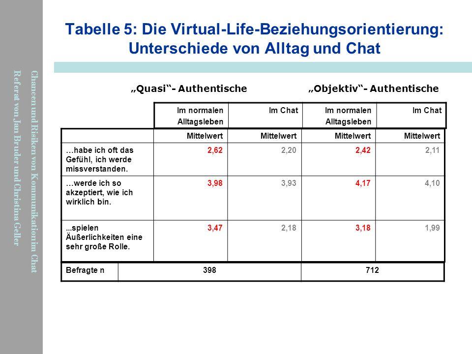 Chancen und Risiken von Kommunikation im Chat Referat von Jan Bruder und Christina Geller Tabelle 5: Die Virtual-Life-Beziehungsorientierung: Untersch