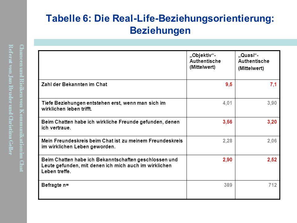 Chancen und Risiken von Kommunikation im Chat Referat von Jan Bruder und Christina Geller Tabelle 6: Die Real-Life-Beziehungsorientierung: Beziehungen