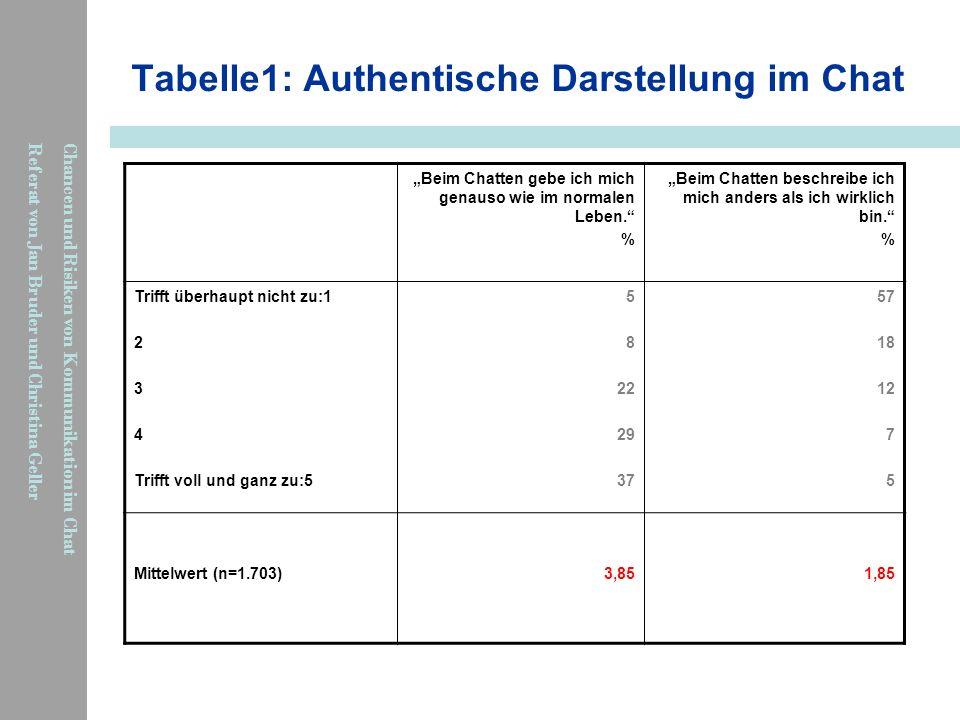 Chancen und Risiken von Kommunikation im Chat Referat von Jan Bruder und Christina Geller Tabelle1: Authentische Darstellung im Chat Beim Chatten gebe