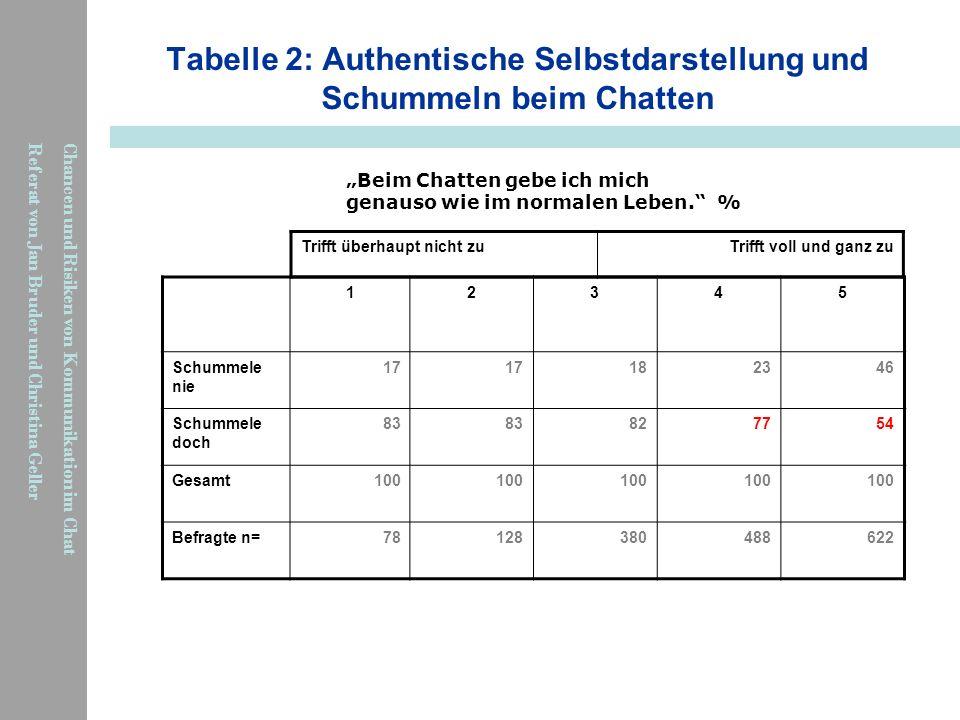 Chancen und Risiken von Kommunikation im Chat Referat von Jan Bruder und Christina Geller Tabelle 2: Authentische Selbstdarstellung und Schummeln beim