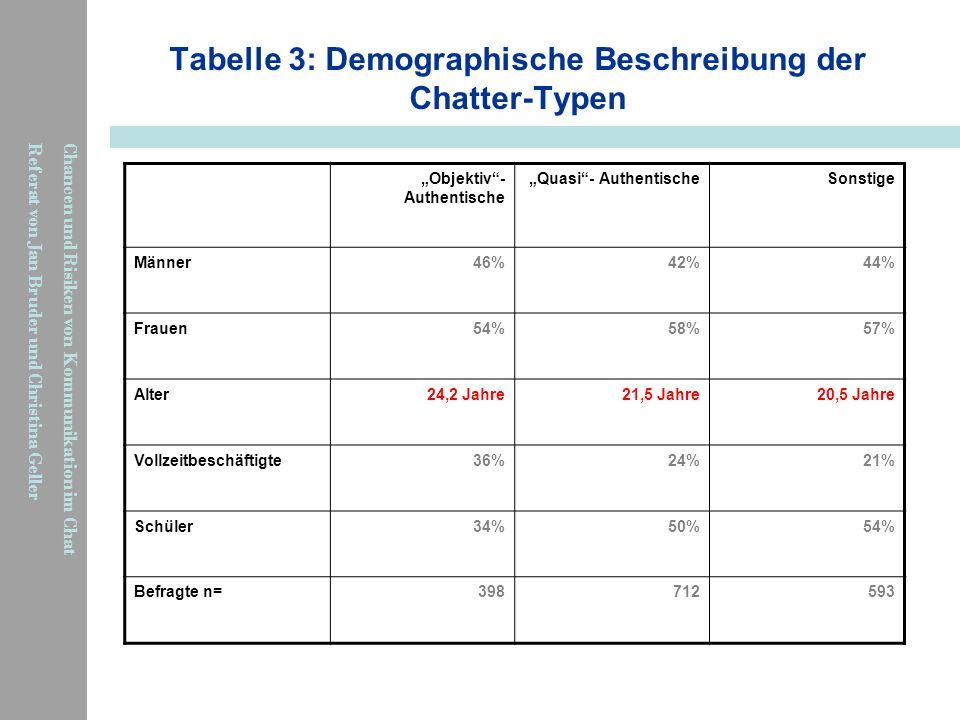 Chancen und Risiken von Kommunikation im Chat Referat von Jan Bruder und Christina Geller Tabelle 3: Demographische Beschreibung der Chatter-Typen Obj