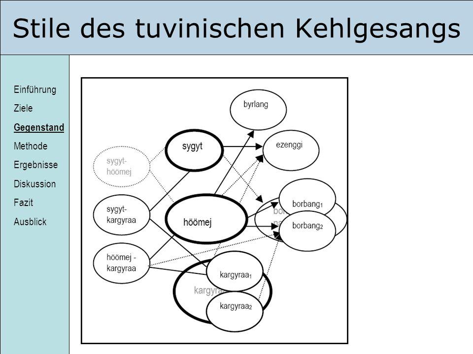 Einführung Ziele Gegenstand Methode Ergebnisse Diskussion Fazit Ausblick Stile des tuvinischen Kehlgesangs