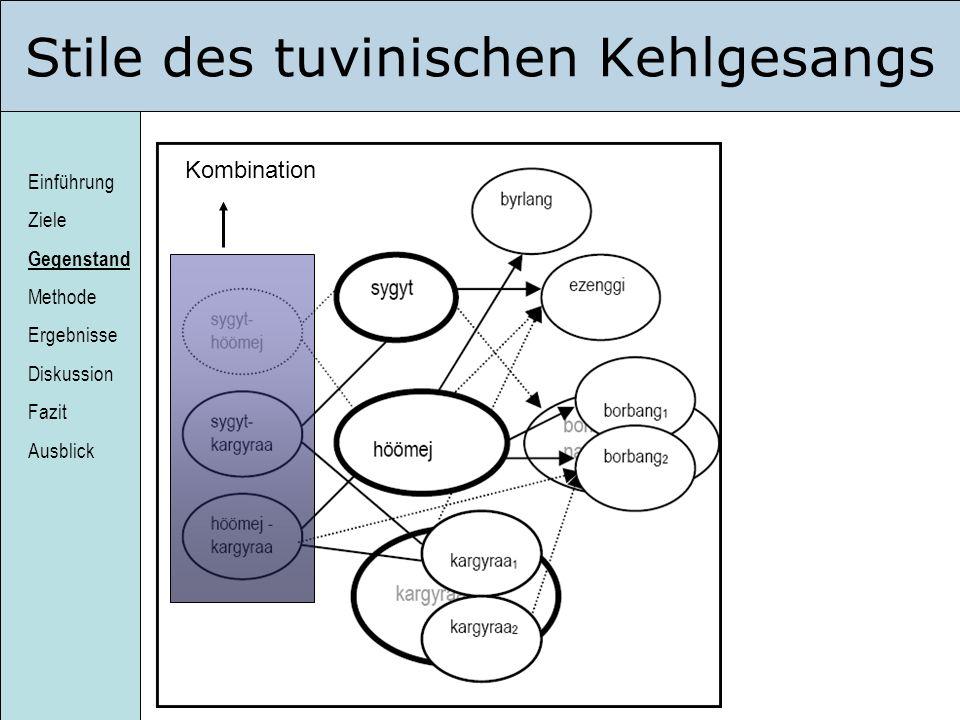Einführung Ziele Gegenstand Methode Ergebnisse Diskussion Fazit Ausblick Stile des tuvinischen Kehlgesangs Kombination