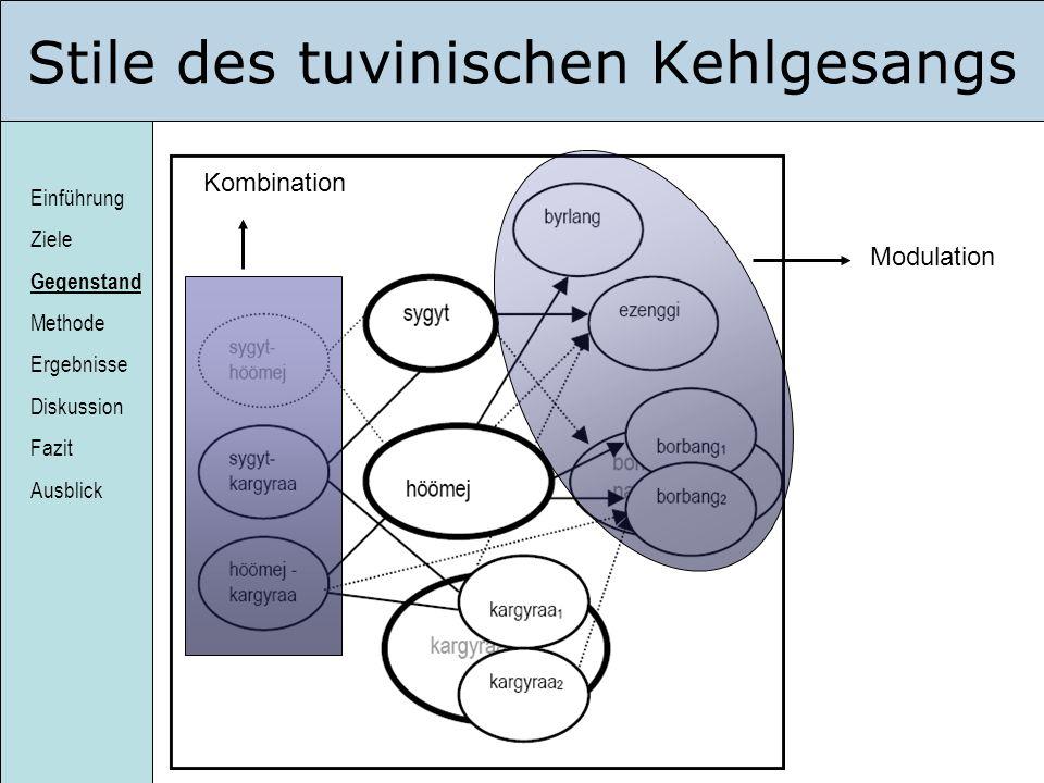 Einführung Ziele Gegenstand Methode Ergebnisse Diskussion Fazit Ausblick Stile des tuvinischen Kehlgesangs Kombination Modulation