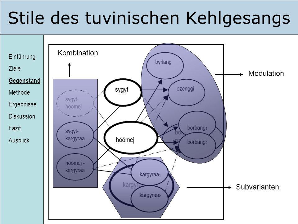 Einführung Ziele Gegenstand Methode Ergebnisse Diskussion Fazit Ausblick Stile des tuvinischen Kehlgesangs Subvarianten Kombination Modulation