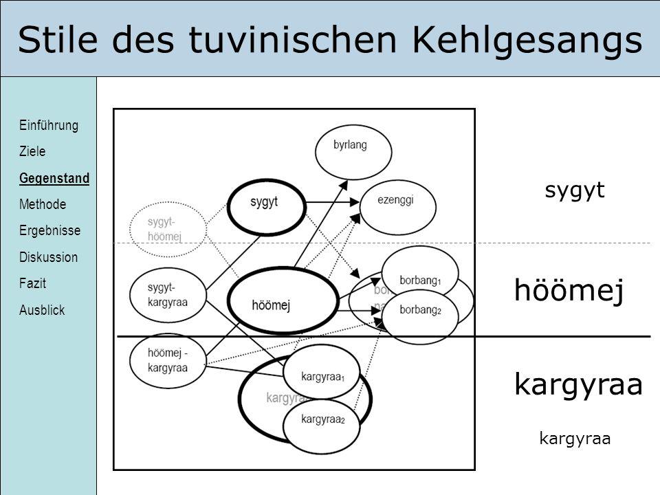 Einführung Ziele Gegenstand Methode Ergebnisse Diskussion Fazit Ausblick Stile des tuvinischen Kehlgesangs sygyt höömej kargyraa