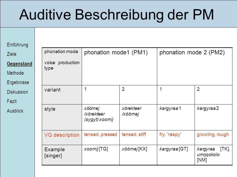 Einführung Ziele Gegenstand Methode Ergebnisse Diskussion Fazit Ausblick Auditive Beschreibung der PM phonation mode voice production type phonation m
