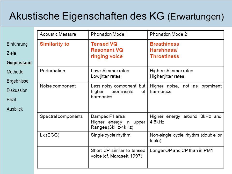 Einführung Ziele Gegenstand Methode Ergebnisse Diskussion Fazit Ausblick Akustische Eigenschaften des KG (Erwartungen) Acoustic MeasurePhonation Mode