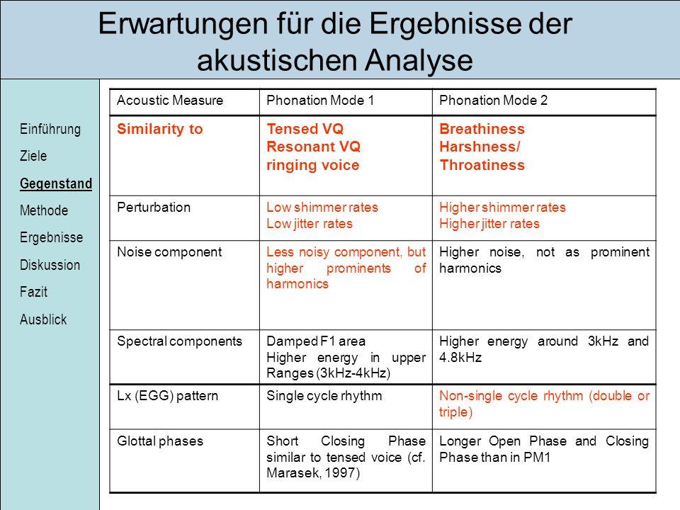 Einführung Ziele Gegenstand Methode Ergebnisse Diskussion Fazit Ausblick Erwartungen für die Ergebnisse der akustischen Analyse Acoustic MeasurePhonat