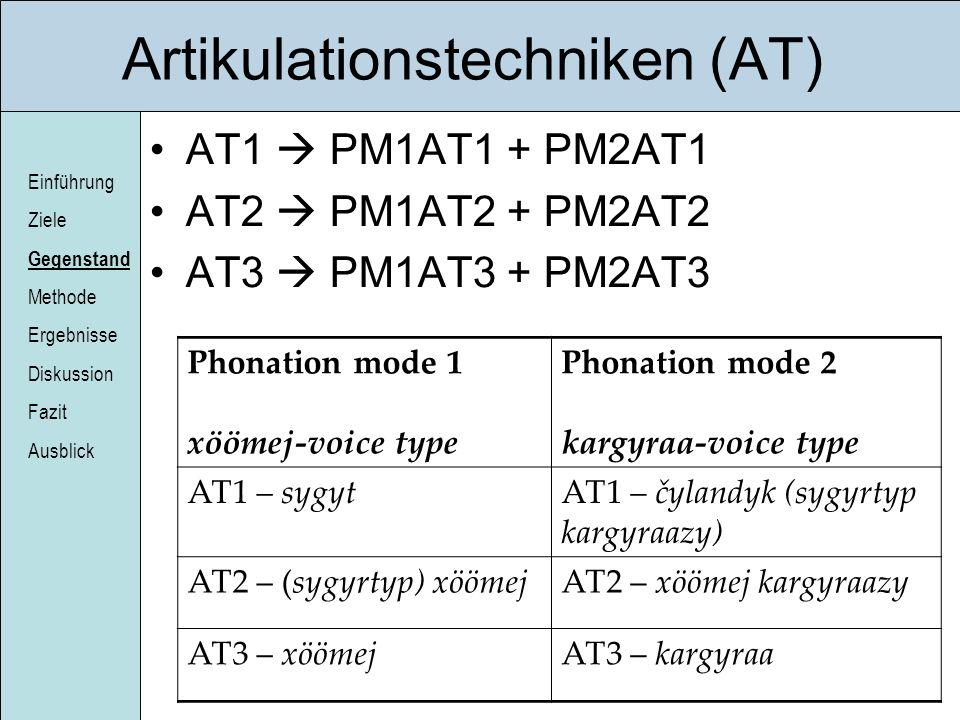 Einführung Ziele Gegenstand Methode Ergebnisse Diskussion Fazit Ausblick Artikulationstechniken (AT) AT1 PM1AT1 + PM2AT1 AT2 PM1AT2 + PM2AT2 AT3 PM1AT