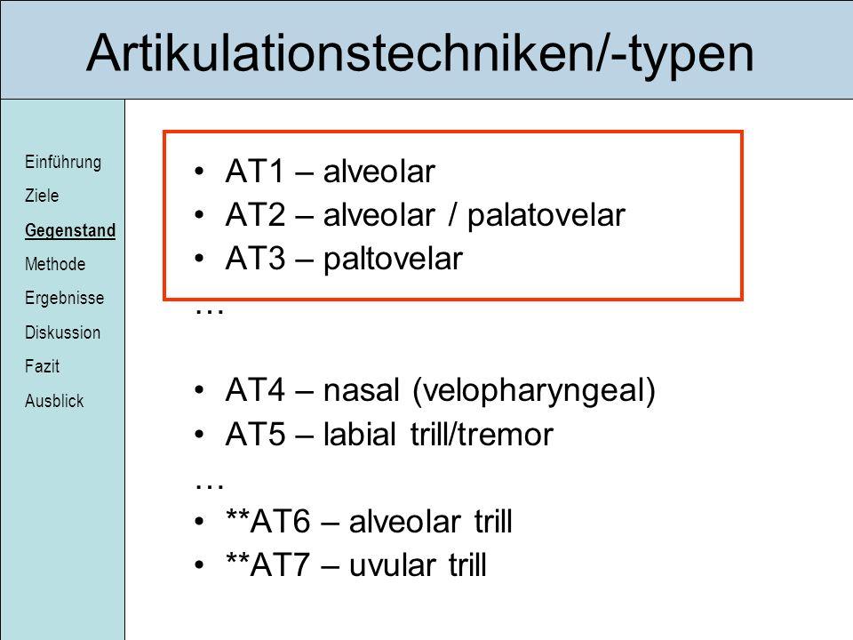 Einführung Ziele Gegenstand Methode Ergebnisse Diskussion Fazit Ausblick Artikulationstechniken/-typen AT1 – alveolar AT2 – alveolar / palatovelar AT3