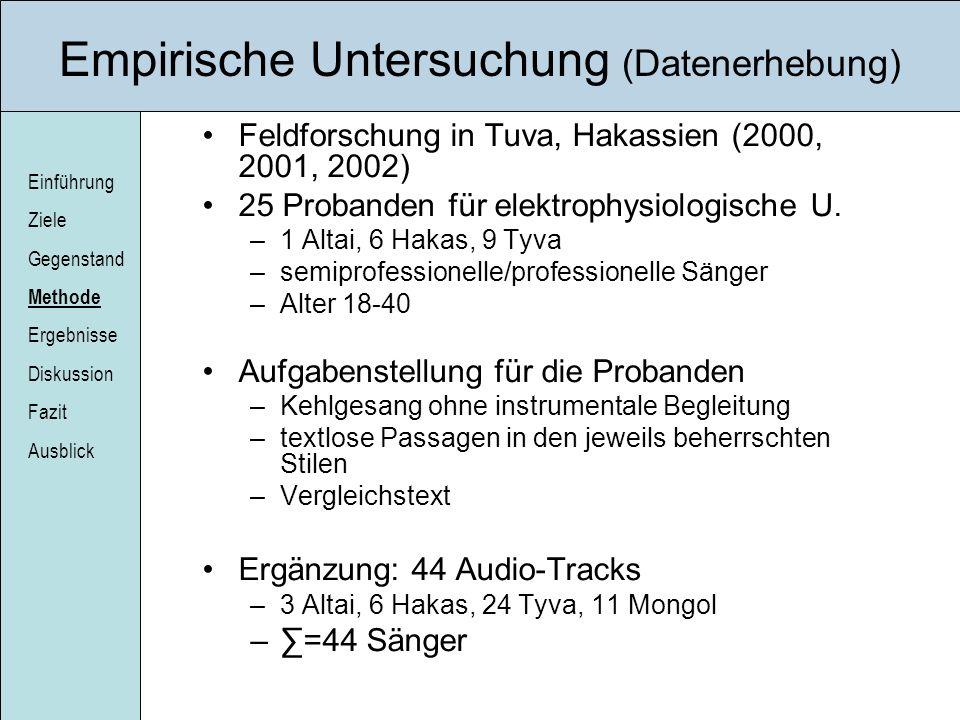 Einführung Ziele Gegenstand Methode Ergebnisse Diskussion Fazit Ausblick Empirische Untersuchung (Datenerhebung) Feldforschung in Tuva, Hakassien (200