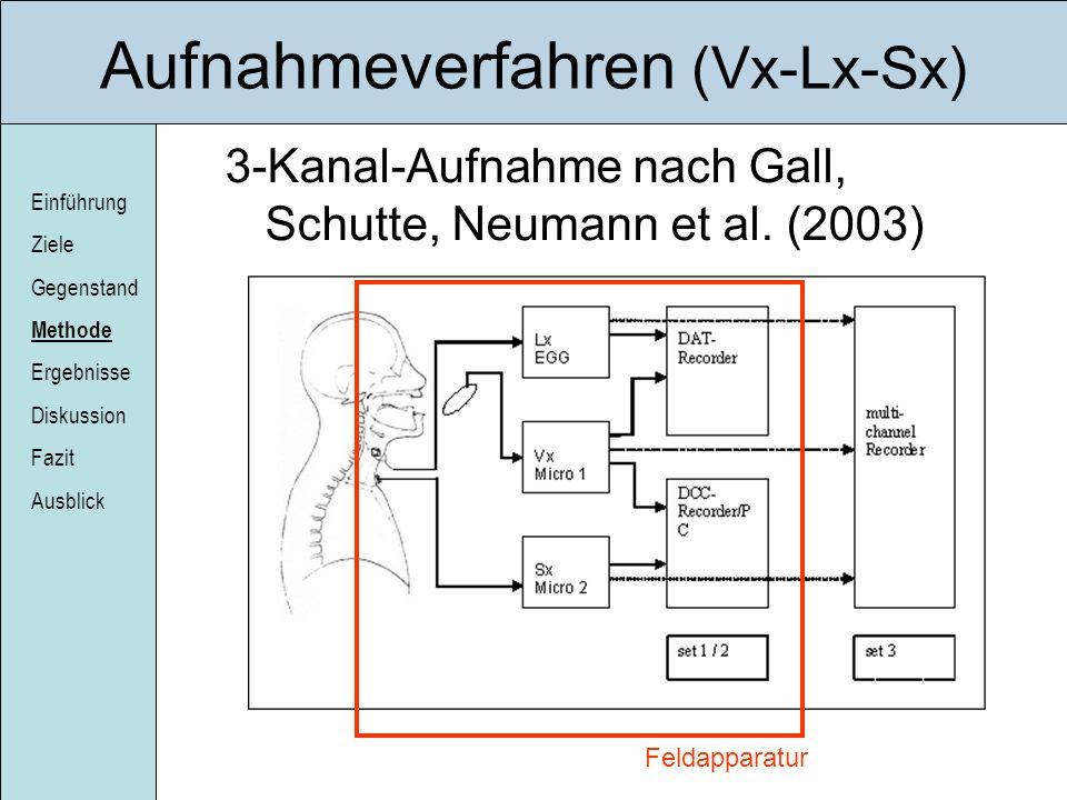 Einführung Ziele Gegenstand Methode Ergebnisse Diskussion Fazit Ausblick Aufnahmeverfahren (Vx-Lx-Sx) 3-Kanal-Aufnahme nach Gall, Schutte, Neumann et