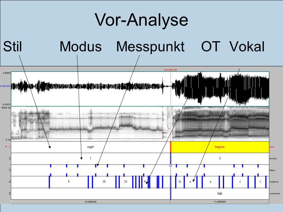 Einführung Ziele Gegenstand Methode Ergebnisse Diskussion Fazit Ausblick StilModusMesspunktOTVokal Vor-Analyse