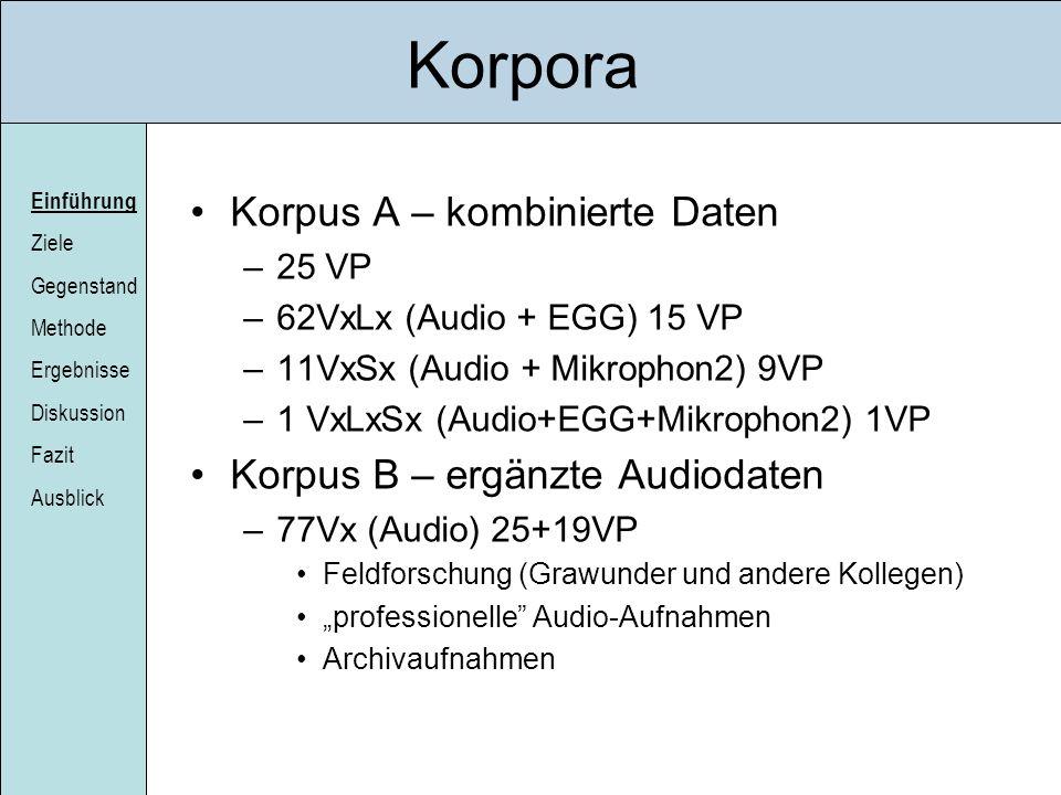 Einführung Ziele Gegenstand Methode Ergebnisse Diskussion Fazit Ausblick Korpora Korpus A – kombinierte Daten –25 VP –62VxLx (Audio + EGG) 15 VP –11Vx