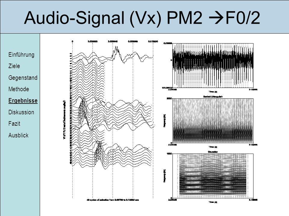 Einführung Ziele Gegenstand Methode Ergebnisse Diskussion Fazit Ausblick Audio-Signal (Vx) PM2 F0/2