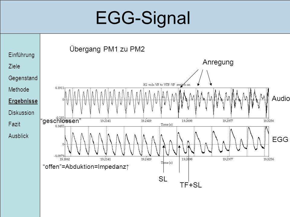Einführung Ziele Gegenstand Methode Ergebnisse Diskussion Fazit Ausblick EGG-Signal Übergang PM1 zu PM2 Audio EGG offen=Abduktion=Impedanz Anregung ge