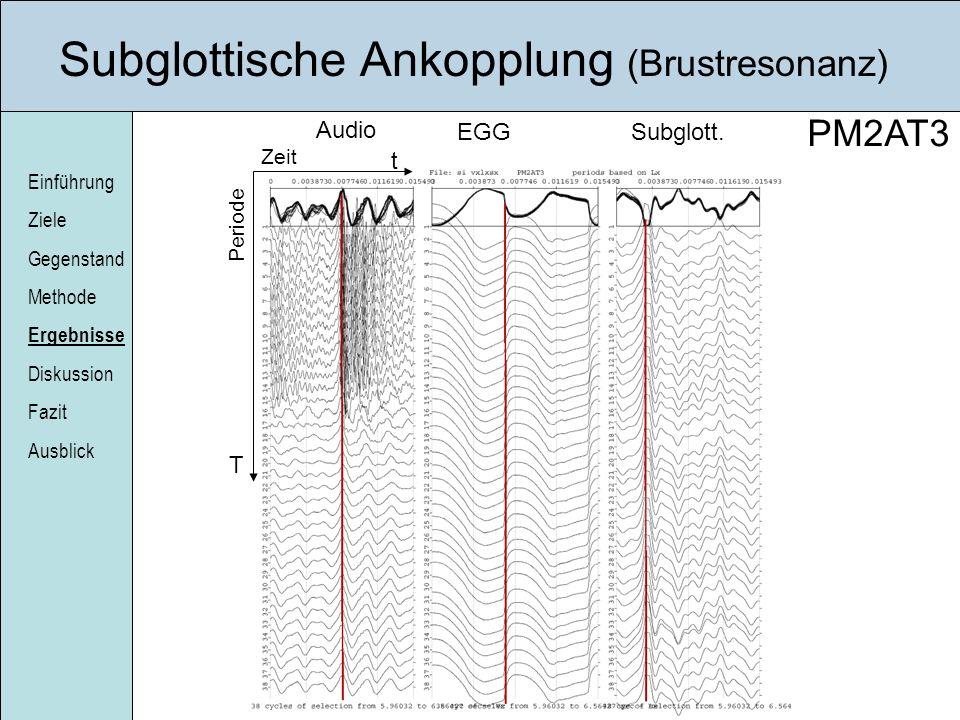 Einführung Ziele Gegenstand Methode Ergebnisse Diskussion Fazit Ausblick Subglottische Ankopplung (Brustresonanz) Audio EGGSubglott. t T PM2AT3 Zeit P