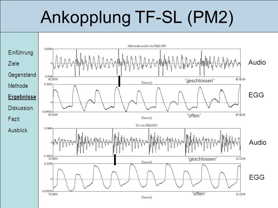 Einführung Ziele Gegenstand Methode Ergebnisse Diskussion Fazit Ausblick Ankopplung TF-SL (PM2) Audio EGG geschlossen offen