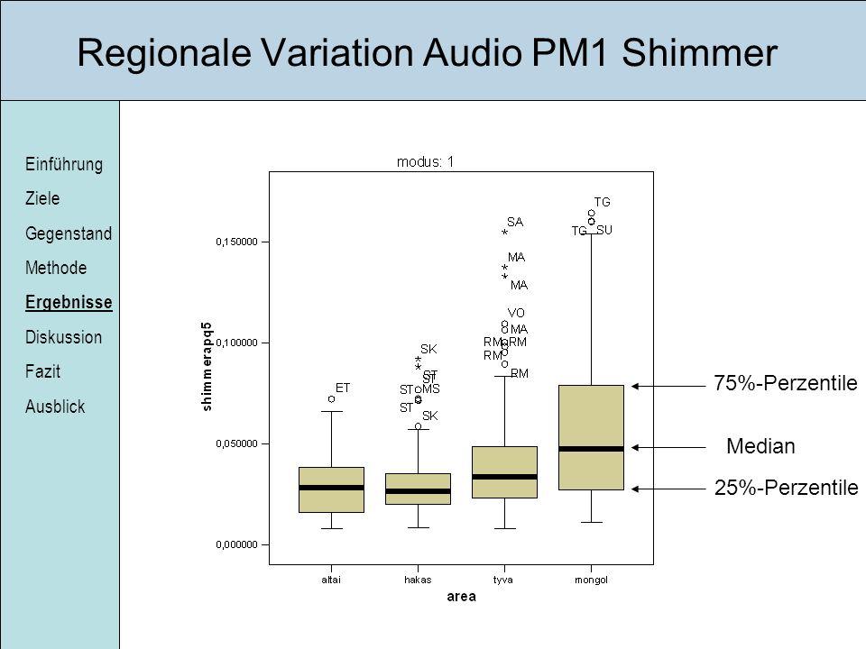 Einführung Ziele Gegenstand Methode Ergebnisse Diskussion Fazit Ausblick Regionale Variation Audio PM1 Shimmer Median 25%-Perzentile 75%-Perzentile