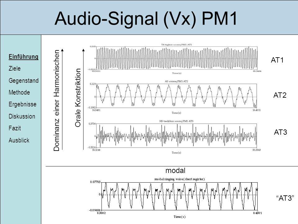 Einführung Ziele Gegenstand Methode Ergebnisse Diskussion Fazit Ausblick Audio-Signal (Vx) PM1 AT1 AT2 AT3 Orale Konstriktion Dominanz einer Harmonisc