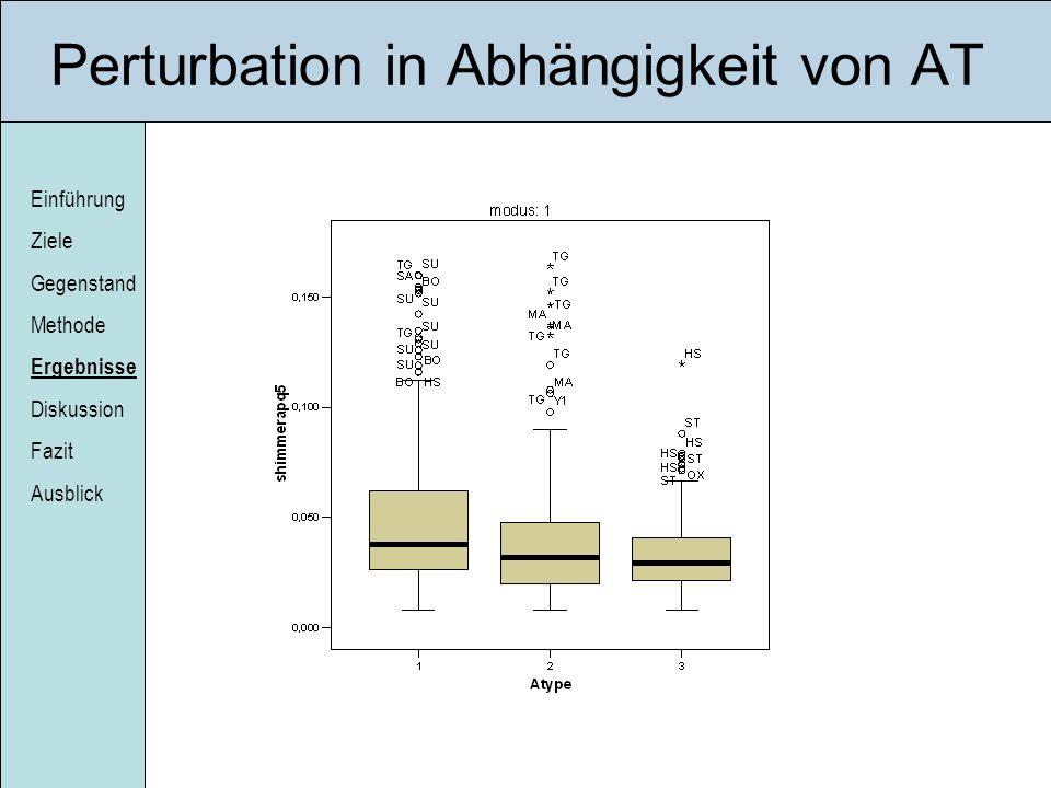 Einführung Ziele Gegenstand Methode Ergebnisse Diskussion Fazit Ausblick Perturbation in Abhängigkeit von AT