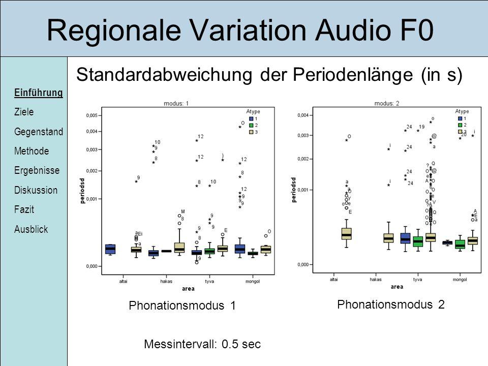 Einführung Ziele Gegenstand Methode Ergebnisse Diskussion Fazit Ausblick Regionale Variation Audio F0 Standardabweichung der Periodenlänge (in s) Mess
