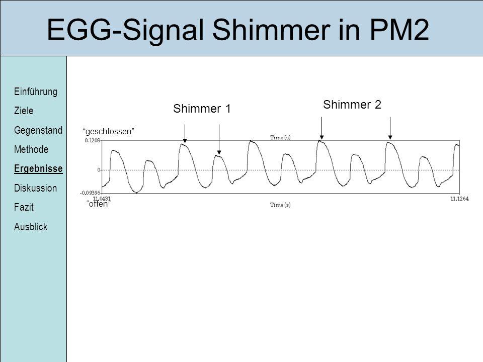 Einführung Ziele Gegenstand Methode Ergebnisse Diskussion Fazit Ausblick EGG-Signal Shimmer in PM2 geschlossen offen Shimmer 1 Shimmer 2