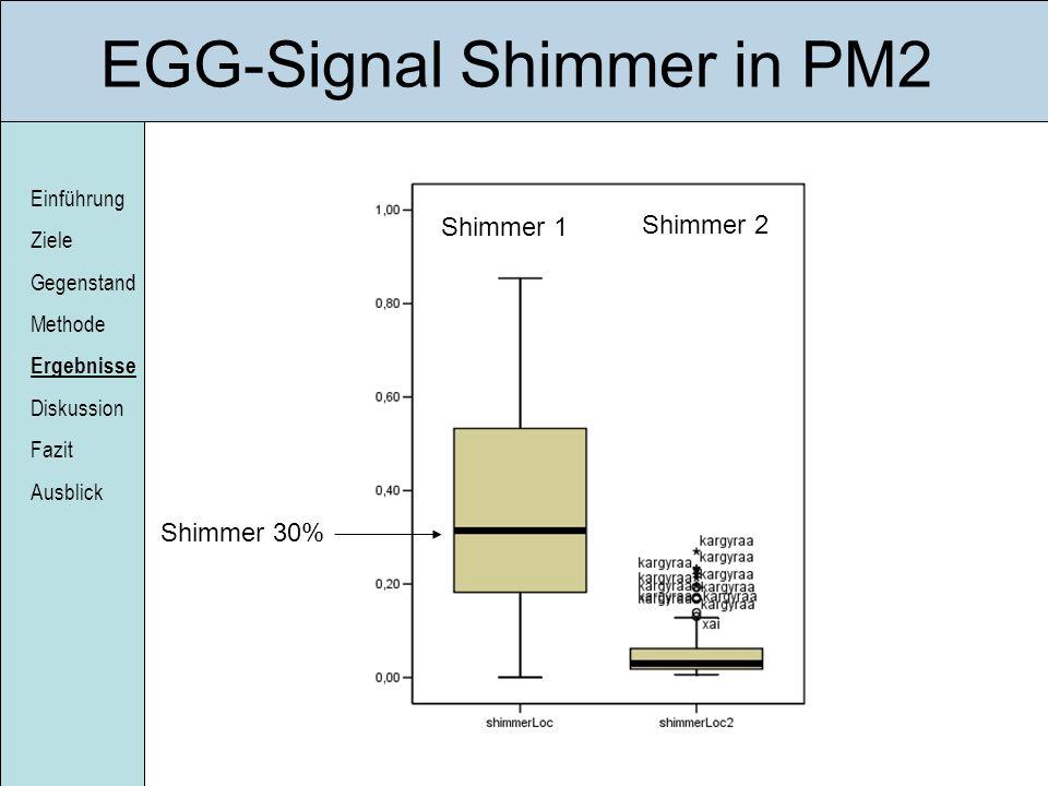 Einführung Ziele Gegenstand Methode Ergebnisse Diskussion Fazit Ausblick EGG-Signal Shimmer in PM2 Shimmer 30% Shimmer 1 Shimmer 2