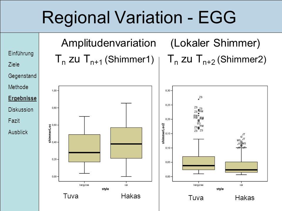 Einführung Ziele Gegenstand Methode Ergebnisse Diskussion Fazit Ausblick Regional Variation - EGG Amplitudenvariation T n zu T n+1 (Shimmer1) (Lokaler