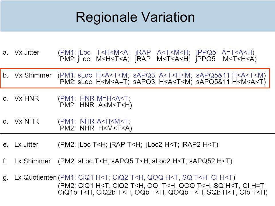 Einführung Ziele Gegenstand Methode Ergebnisse Diskussion Fazit Ausblick Regionale Variation a.Vx Jitter (PM1: jLoc T<H<M<A; jRAP A<T<M<H; jPPQ5 A=T<A