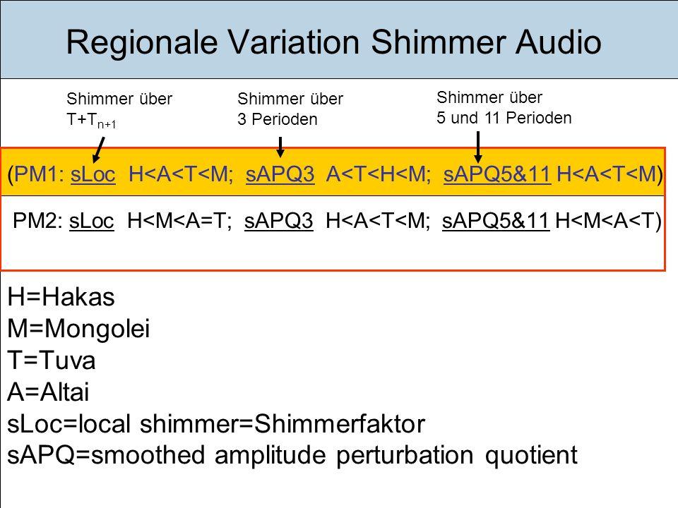 Einführung Ziele Gegenstand Methode Ergebnisse Diskussion Fazit Ausblick Regionale Variation Shimmer Audio (PM1: sLoc H<A<T<M; sAPQ3 A<T<H<M; sAPQ5&11