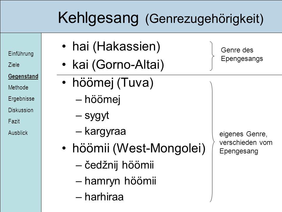 Einführung Ziele Gegenstand Methode Ergebnisse Diskussion Fazit Ausblick EGG- und DEGG- Muster PM1 Einfacher Zyklus PM2 Doppelzyklus EGG DEGG EGG